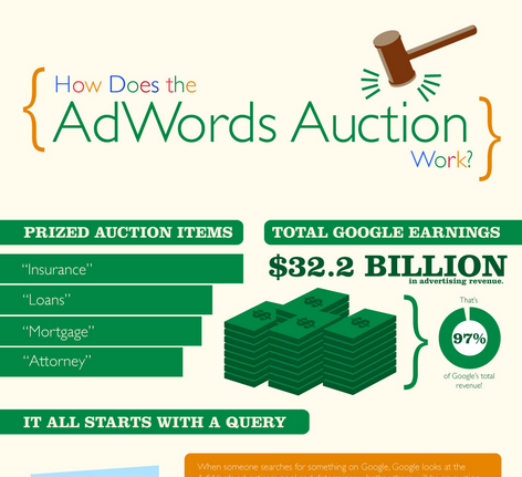 Buy Adwords